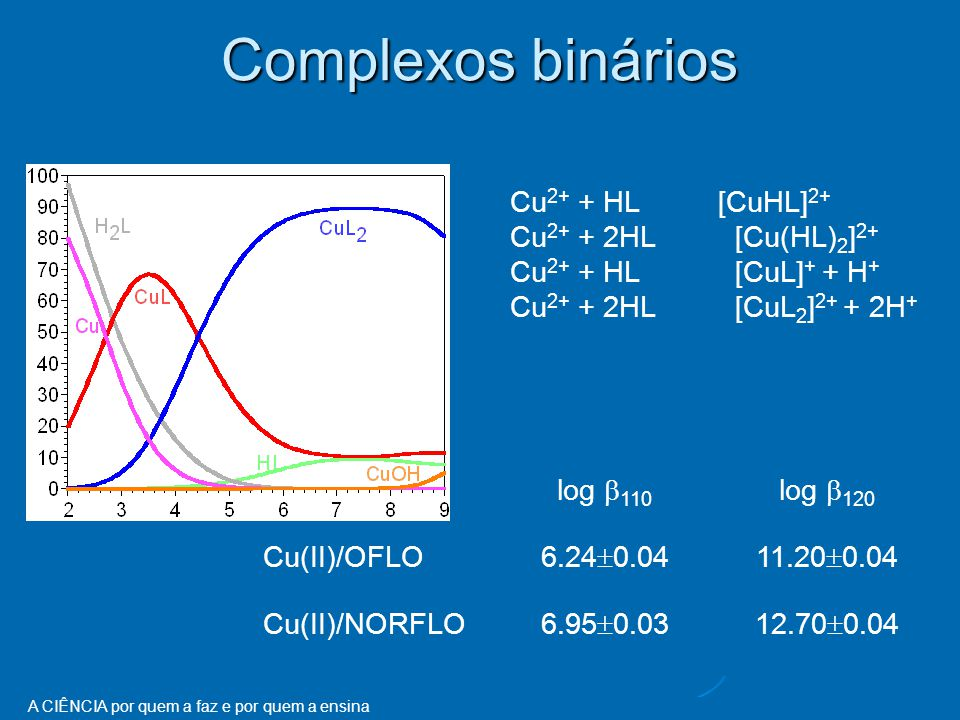 Complexos binários Cu2+ + HL [CuHL]2+ Cu2+ + 2HL [Cu(HL)2]2+